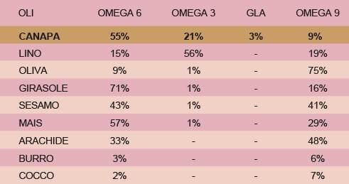 Fatty acid omega and omega in dog and cat