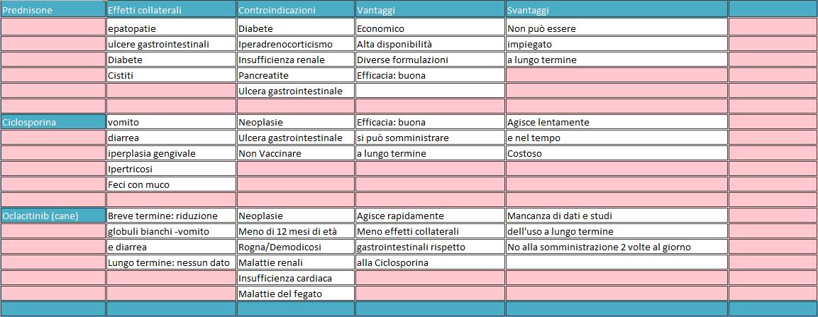 Gestione del prurito cane gatto fitoterapia ed integrazioni